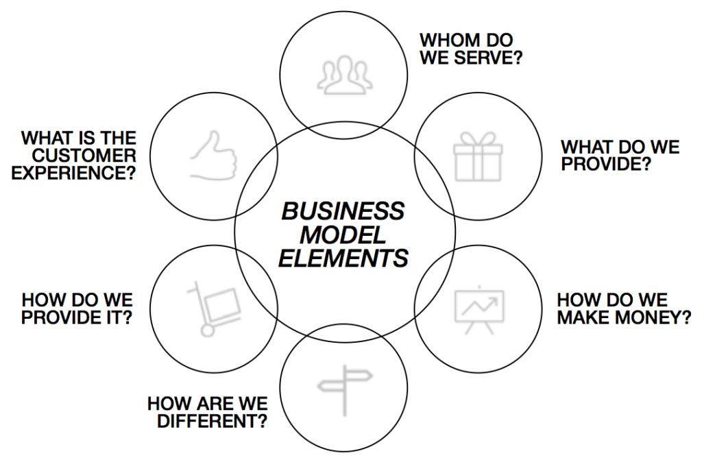 Innovation Principles (part 2)