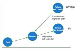 Predict the Future By Creating It