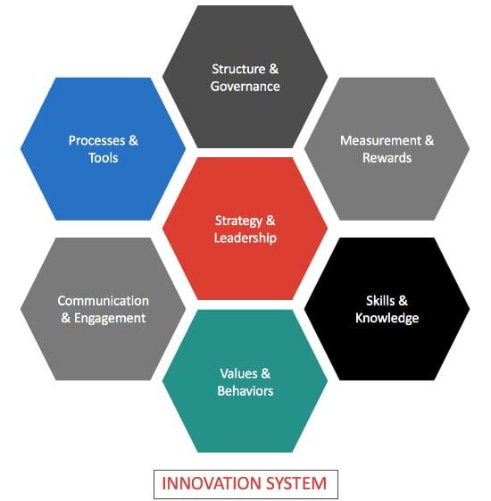 Innovation system strategos
