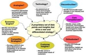 Innovation Principles (part 1)