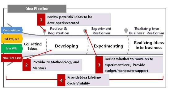 Constructing Idea Pipeline