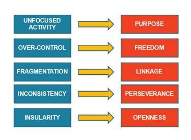 Identifying 5 Core Values