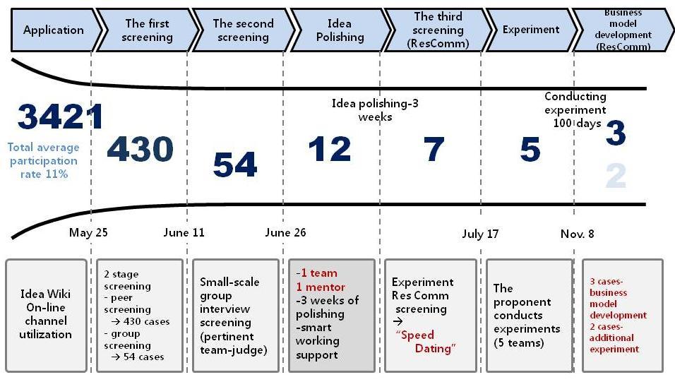 Innovative Management Idea Competition