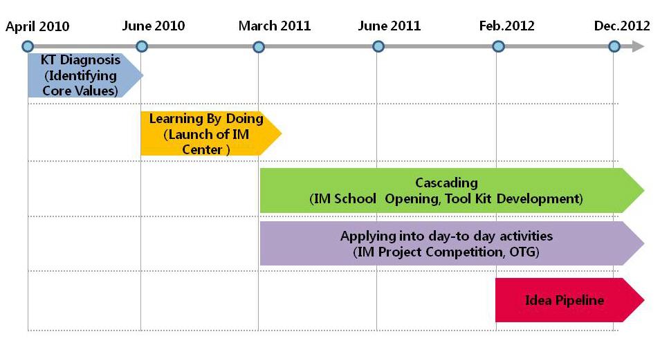 Key Innovations & Timeline